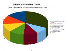 Faktoren für gescheiterte Projekte