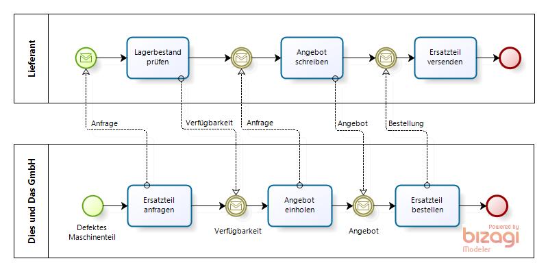 Prozessmanagement Geschäftsprozesse Modellieren Mit Der Bpmn Pools Und Lanes